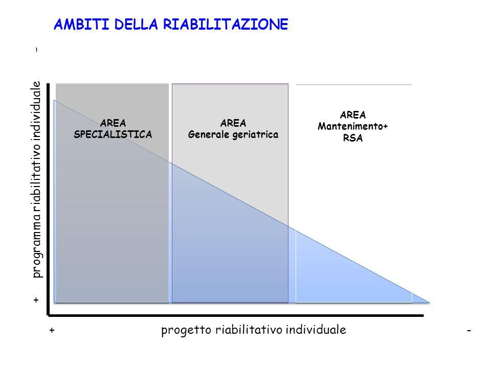 AMBITI DELLA RIABILITAZIONE AREA SPECIALISTICA AREA Generale geriatrica AREA Mantenimento+ RSA + progetto riabilitativo individuale - + programma riab
