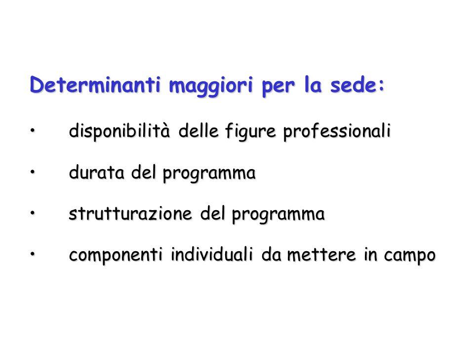 Determinanti maggiori per la sede: disponibilità delle figure professionalidisponibilità delle figure professionali durata del programmadurata del pro