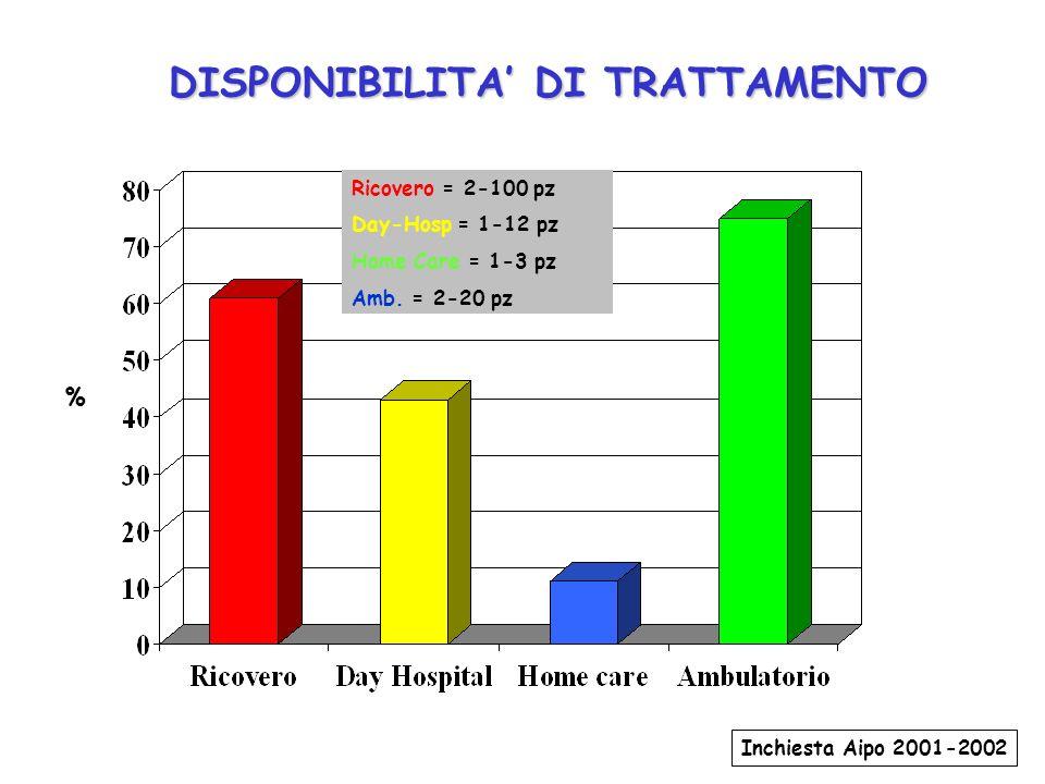 DISPONIBILITA DI TRATTAMENTO % Ricovero = 2-100 pz Day-Hosp = 1-12 pz Home Care = 1-3 pz Amb. = 2-20 pz Inchiesta Aipo 2001-2002