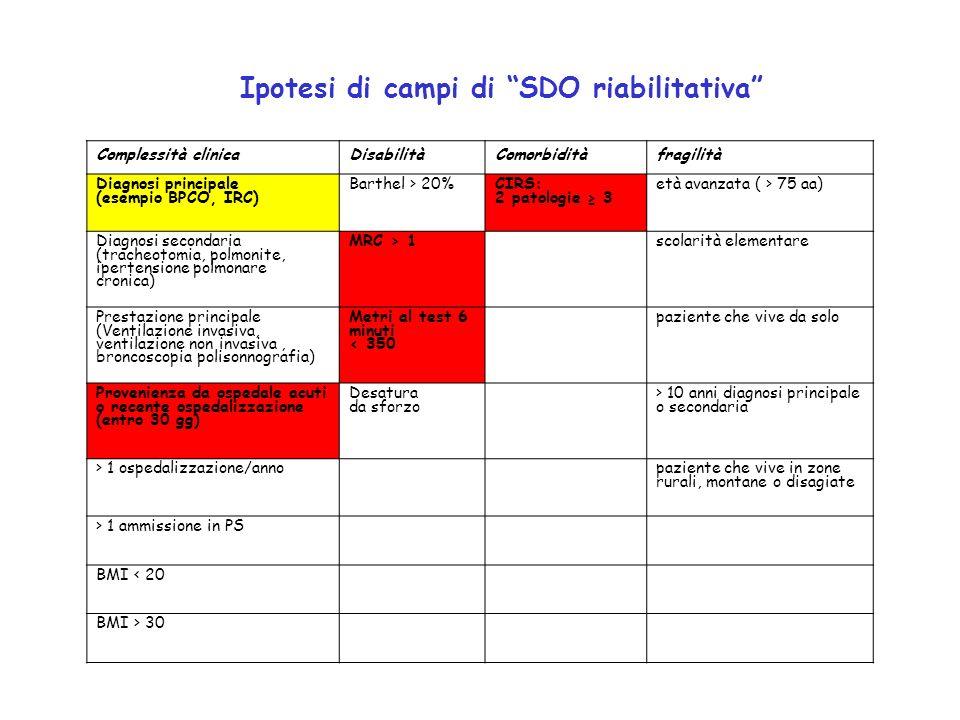 Ipotesi di campi di SDO riabilitativa Complessità clinicaDisabilitàComorbiditàfragilità Diagnosi principale (esempio BPCO, IRC) Barthel > 20% CIRS: 2