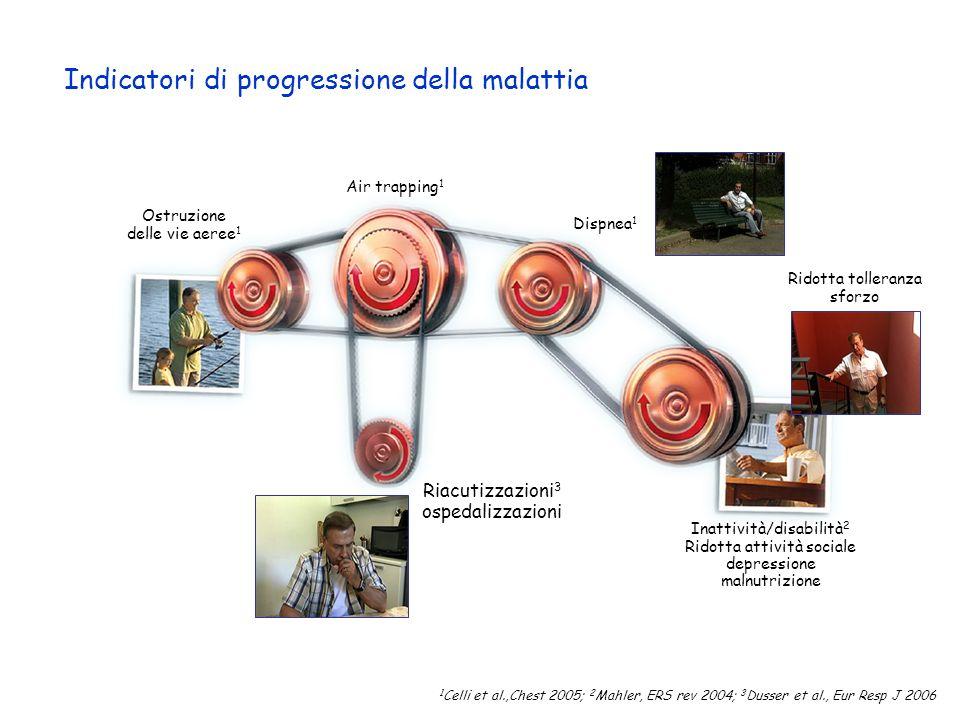 1 Celli et al.,Chest 2005; 2 Mahler, ERS rev 2004; 3 Dusser et al., Eur Resp J 2006 Indicatori di progressione della malattia Air trapping 1 Dispnea 1