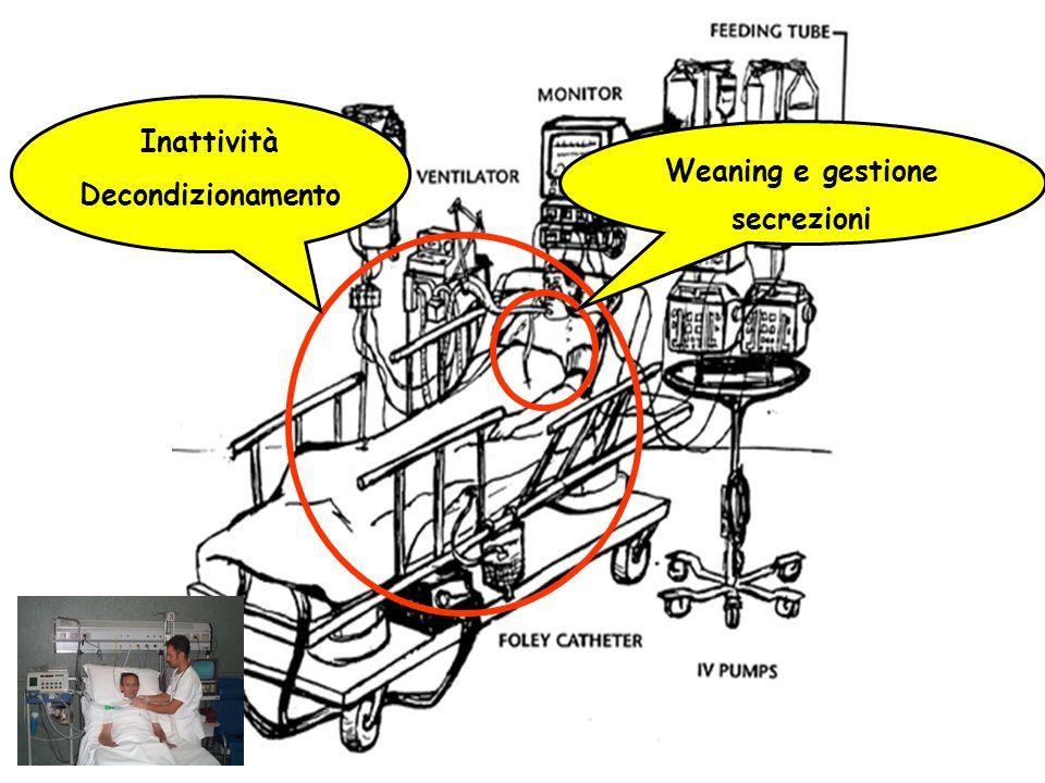 Weaning e gestione secrezioni Inattività Decondizionamento