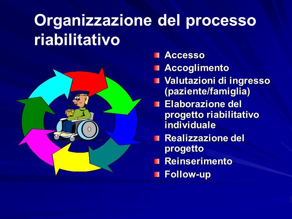 AccessoAccoglimento Valutazioni di ingresso (paziente/famiglia) Elaborazione del progetto riabilitativo individuale Realizzazione del progetto Reinser