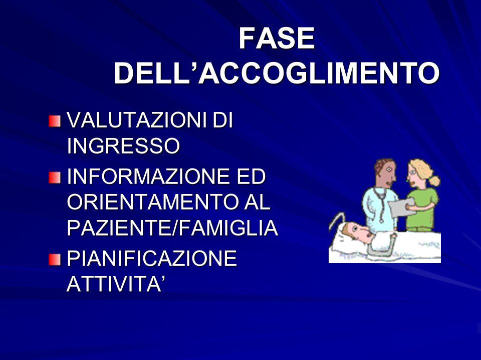 FASE DELLACCOGLIMENTO VALUTAZIONI DI INGRESSO INFORMAZIONE ED ORIENTAMENTO AL PAZIENTE/FAMIGLIA PIANIFICAZIONE ATTIVITA