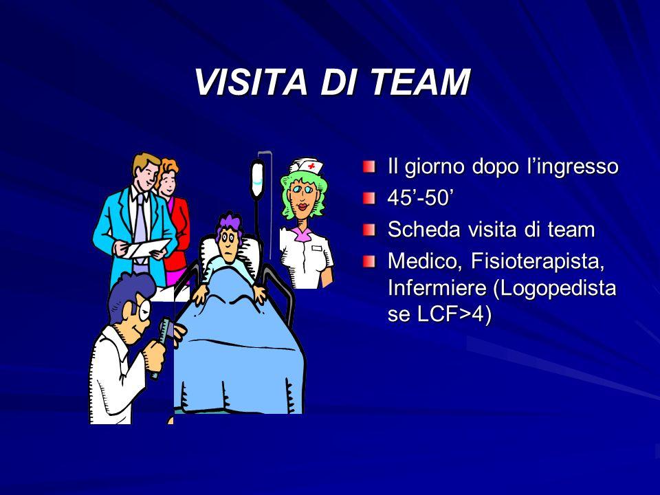 VISITA DI TEAM Il giorno dopo lingresso 45-50 Scheda visita di team Medico, Fisioterapista, Infermiere (Logopedista se LCF>4)