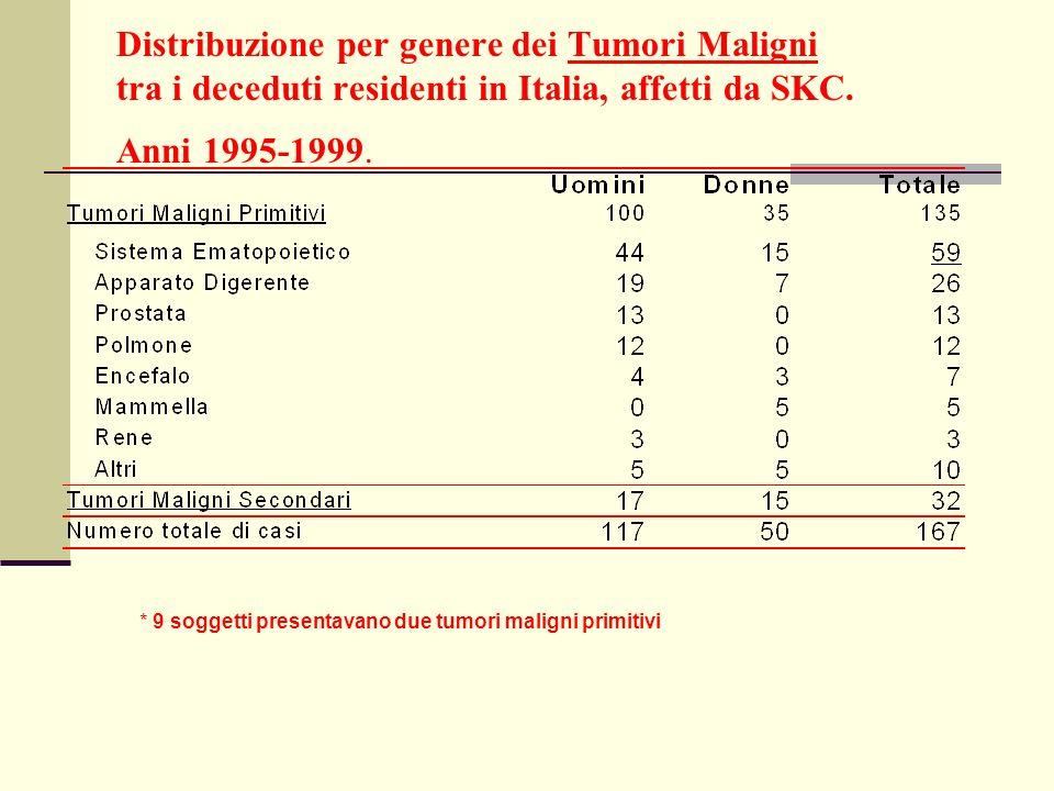 Distribuzione per genere dei Tumori Maligni tra i deceduti residenti in Italia, affetti da SKC. Anni 1995-1999. * 9 soggetti presentavano due tumori m