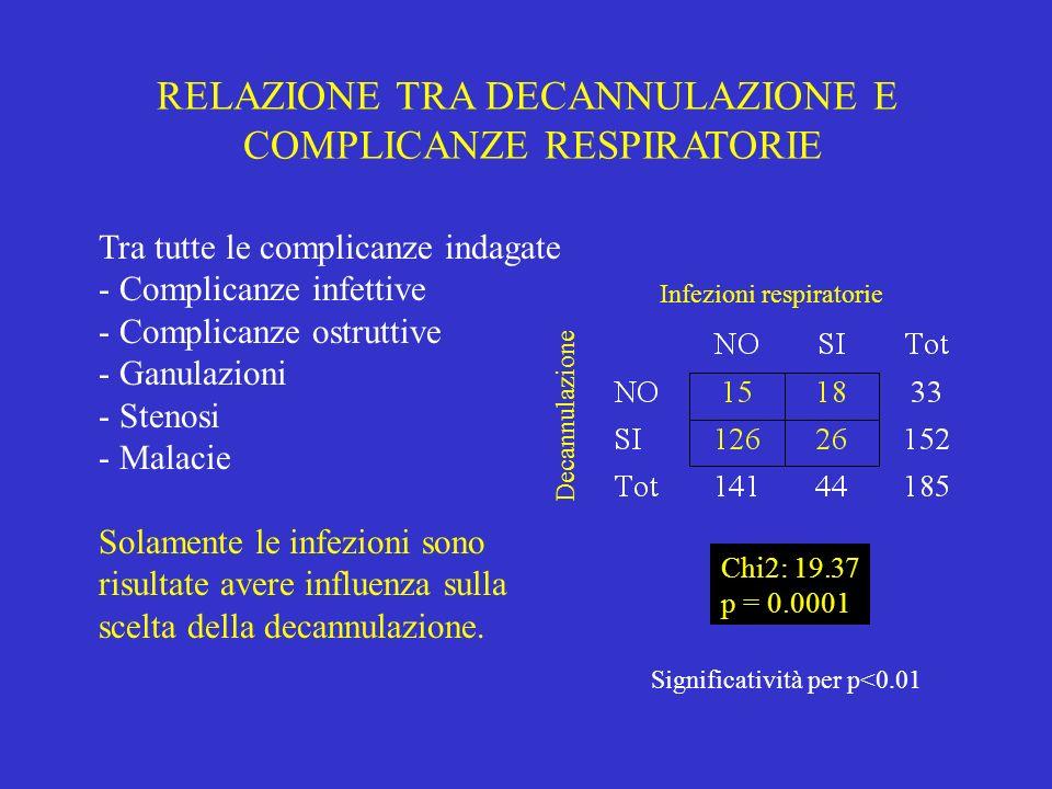 RELAZIONE TRA DECANNULAZIONE E COMPLICANZE RESPIRATORIE Tra tutte le complicanze indagate - Complicanze infettive - Complicanze ostruttive - Ganulazio