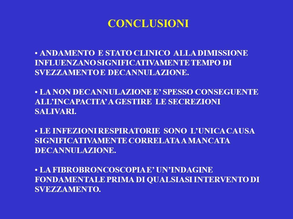 CONCLUSIONI ANDAMENTO E STATO CLINICO ALLA DIMISSIONE INFLUENZANO SIGNIFICATIVAMENTE TEMPO DI SVEZZAMENTO E DECANNULAZIONE. LA NON DECANNULAZIONE E SP