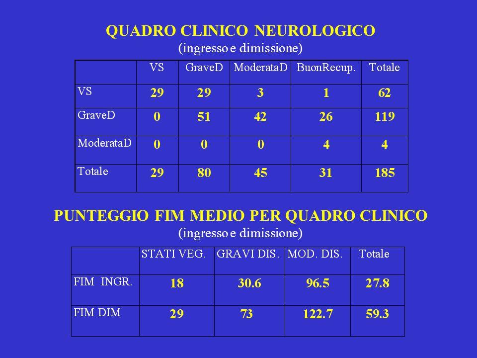 QUADRO CLINICO NEUROLOGICO (ingresso e dimissione) PUNTEGGIO FIM MEDIO PER QUADRO CLINICO (ingresso e dimissione)