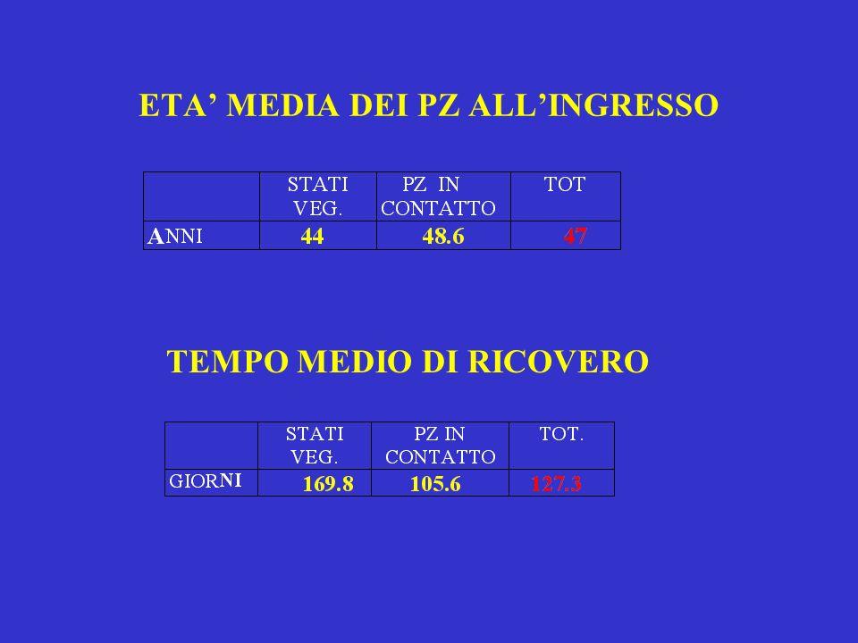 ETA MEDIA DEI PZ ALLINGRESSO TEMPO MEDIO DI RICOVERO