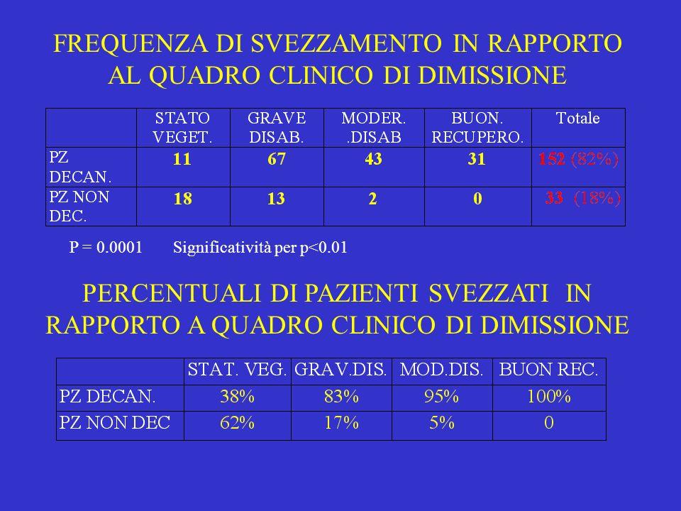 FREQUENZA DI SVEZZAMENTO IN RAPPORTO AL QUADRO CLINICO DI DIMISSIONE P = 0.0001 Significatività per p<0.01 PERCENTUALI DI PAZIENTI SVEZZATI IN RAPPORT