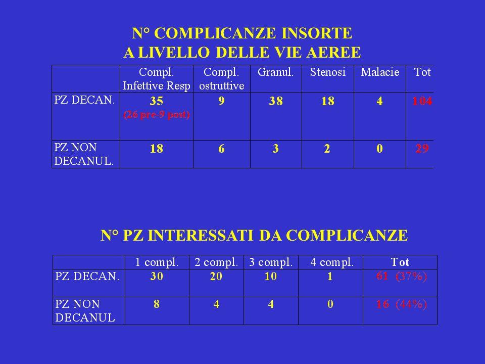 N° COMPLICANZE INSORTE A LIVELLO DELLE VIE AEREE N° PZ INTERESSATI DA COMPLICANZE