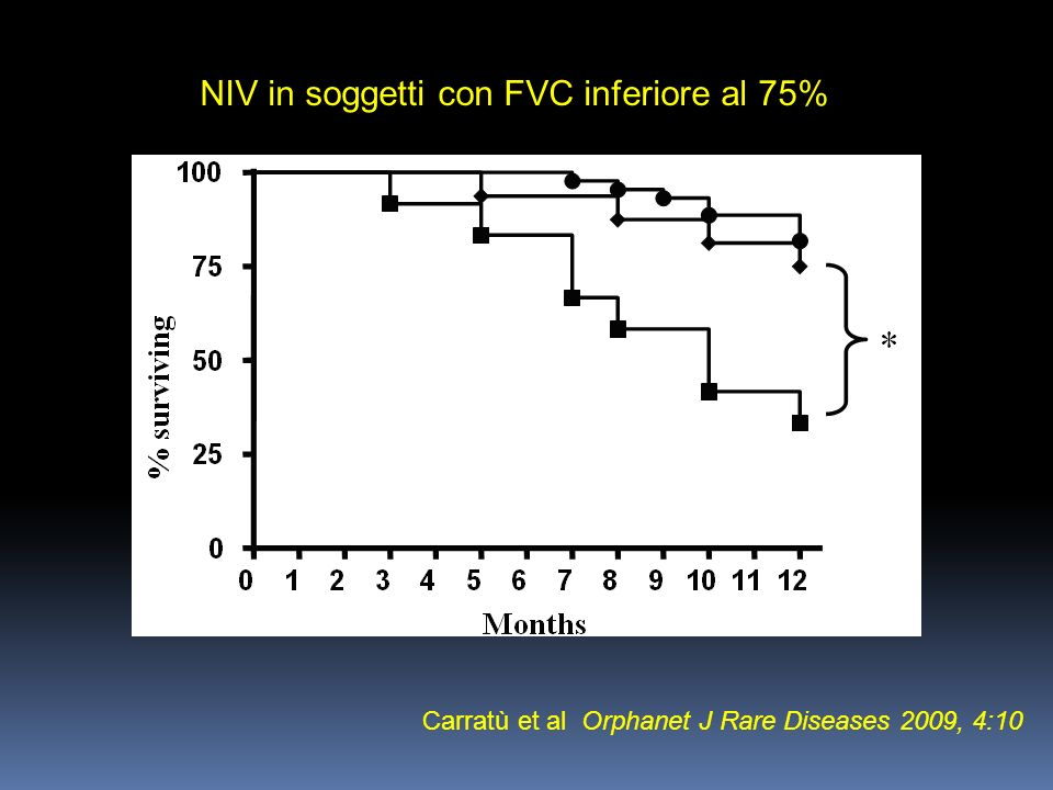 Carratù et al Orphanet J Rare Diseases 2009, 4:10 NIV in soggetti con FVC inferiore al 75%
