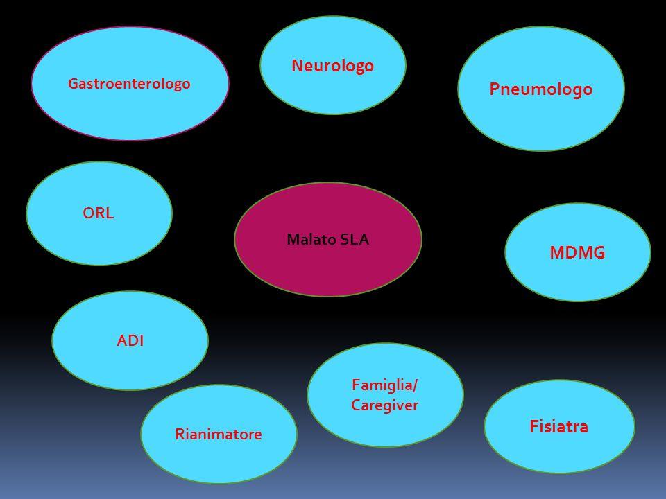 ORL Malato SLA MDMG Fisiatra Pneumologo Neurologo Gastroenterologo ADI Famiglia/ Caregiver Rianimatore