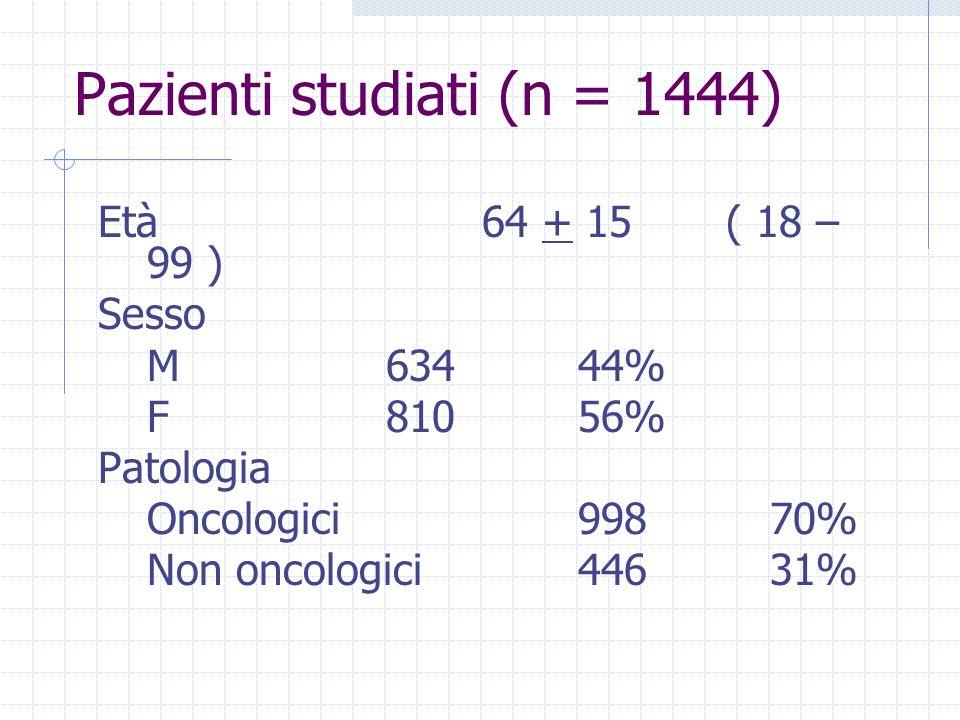 Pazienti studiati (n = 1444) Età64 + 15 ( 18 – 99 ) Sesso M63444% F81056% Patologia Oncologici99870% Non oncologici44631%