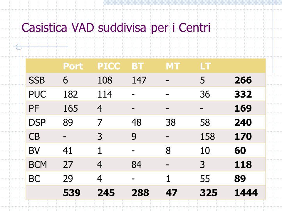 Casistica VAD suddivisa per i Centri PortPICCBTMTLT SSB6108147-5266 PUC182114--36332 PF1654---169 DSP897483858240 CB-39-158170 BV411-81060 BCM27484-31