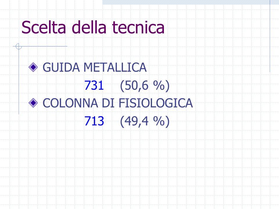 Scelta della tecnica GUIDA METALLICA 731 (50,6 %) COLONNA DI FISIOLOGICA 713 (49,4 %)
