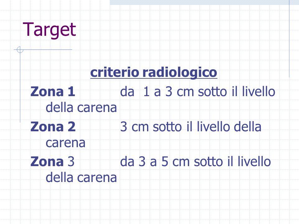 Target criterio radiologico Zona 1da 1 a 3 cm sotto il livello della carena Zona 23 cm sotto il livello della carena Zona 3da 3 a 5 cm sotto il livell