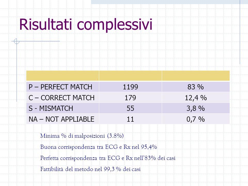 Risultati complessivi P – PERFECT MATCH119983 % C – CORRECT MATCH17912,4 % S - MISMATCH553,8 % NA – NOT APPLIABLE110,7 % Minima % di malposizioni (3.8