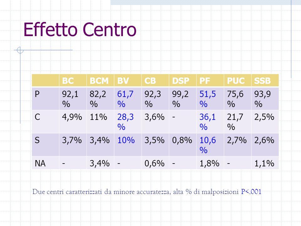 Effetto Centro BCBCMBVCBDSPPFPUCSSB P92,1 % 82,2 % 61,7 % 92,3 % 99,2 % 51,5 % 75,6 % 93,9 % C4,9%11%28,3 % 3,6%-36,1 % 21,7 % 2,5% S3,7%3,4%10%3,5%0,