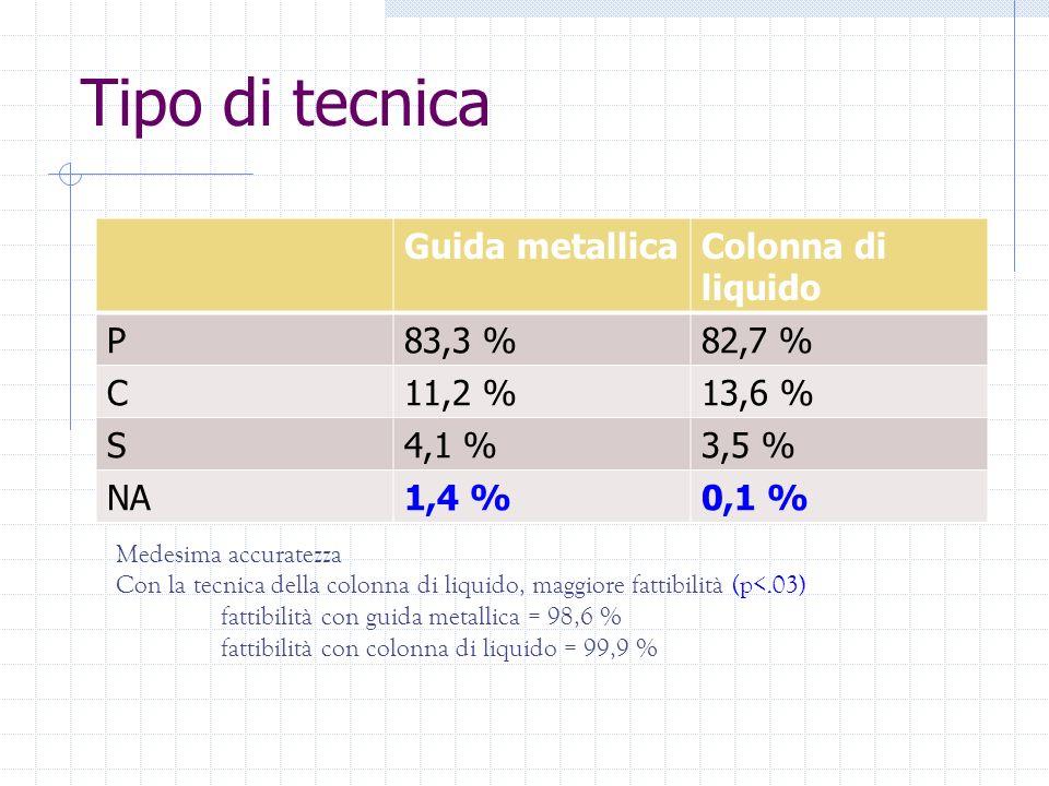 Tipo di tecnica Guida metallicaColonna di liquido P83,3 %82,7 % C11,2 %13,6 % S4,1 %3,5 % NA1,4 %0,1 % Medesima accuratezza Con la tecnica della colon
