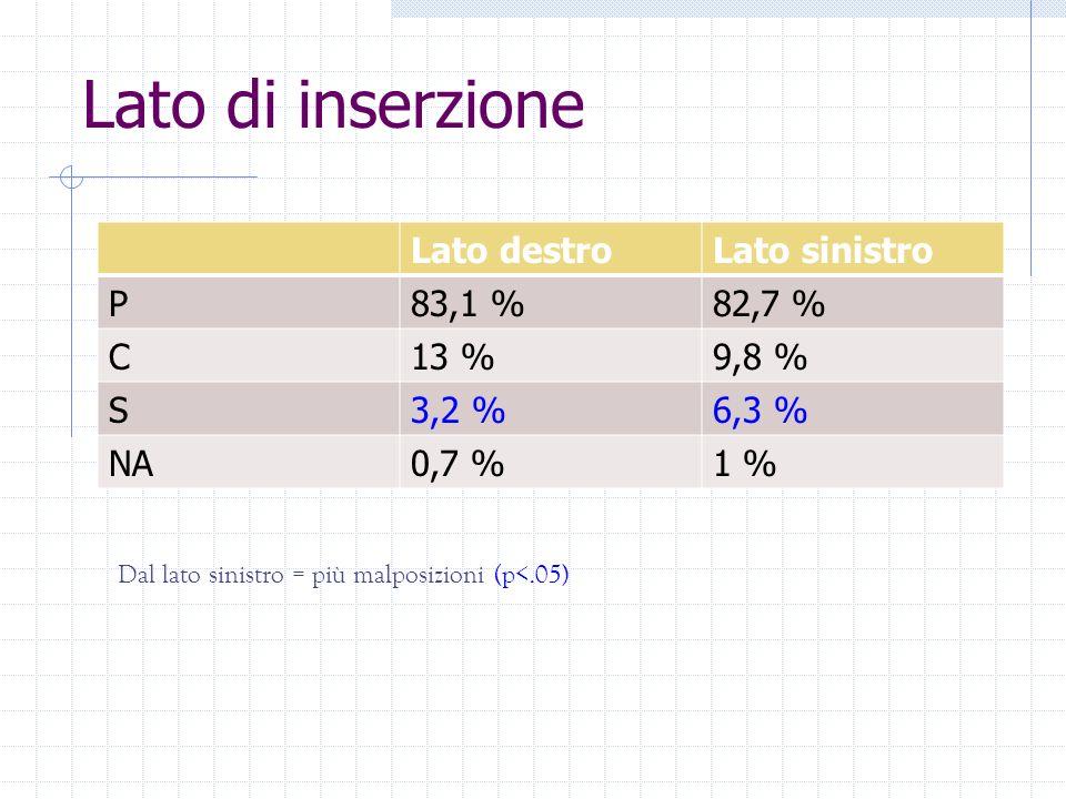Lato di inserzione Lato destroLato sinistro P83,1 %82,7 % C13 %9,8 % S3,2 %6,3 % NA0,7 %1 % Dal lato sinistro = più malposizioni (p<.05)