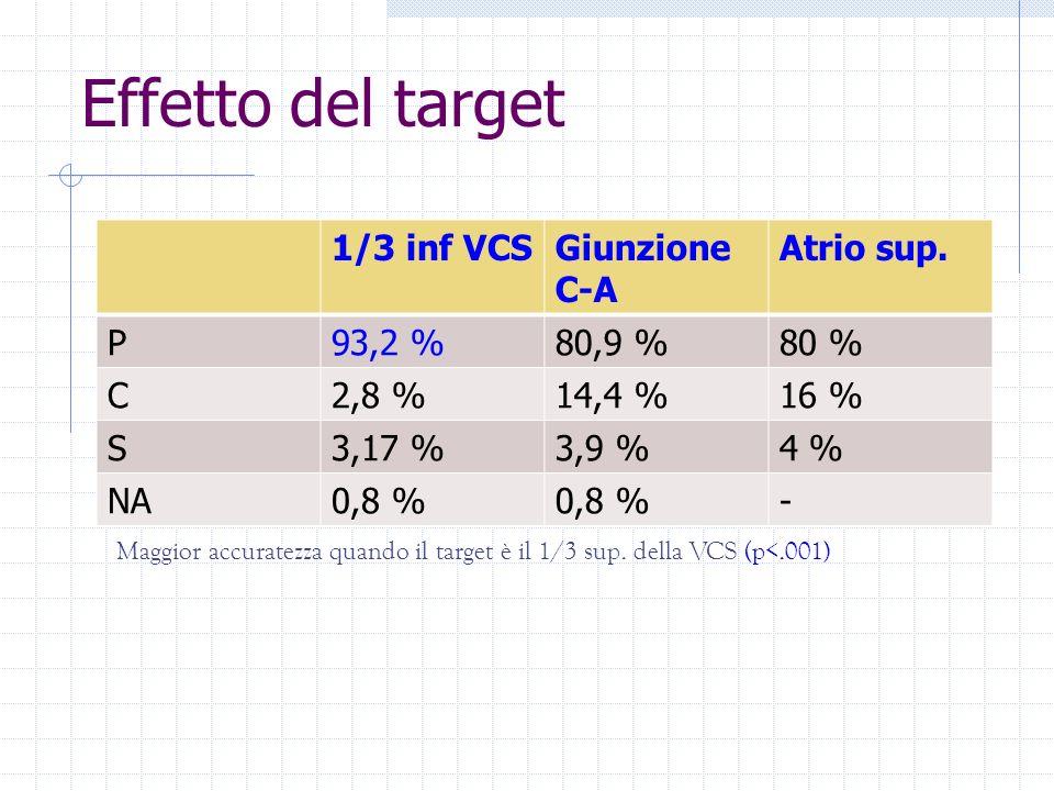 Effetto del target 1/3 inf VCSGiunzione C-A Atrio sup. P93,2 %80,9 %80 % C2,8 %14,4 %16 % S3,17 %3,9 %4 % NA0,8 % - Maggior accuratezza quando il targ