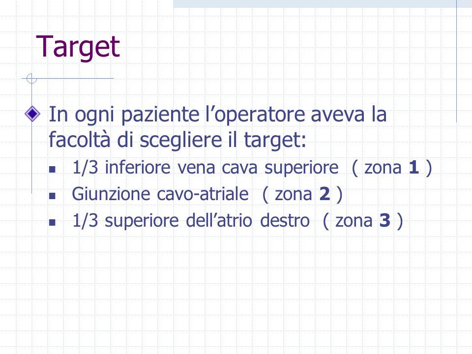 Target In ogni paziente loperatore aveva la facoltà di scegliere il target: 1/3 inferiore vena cava superiore ( zona 1 ) Giunzione cavo-atriale ( zona