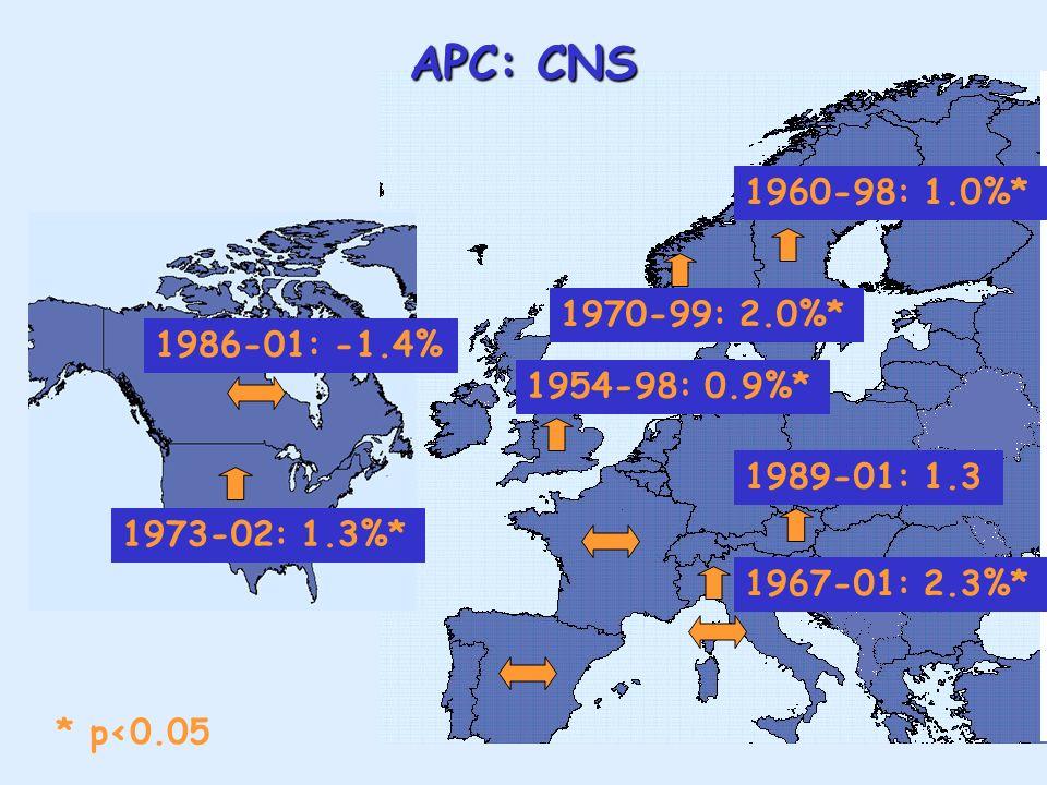 APC: CNS * p<0.05 1967-01: 2.3%* 1986-01: -1.4% 1973-02: 1.3%* 1960-98: 1.0%* 1954-98: 0.9%* 1989-01: 1.3 1970-99: 2.0%*