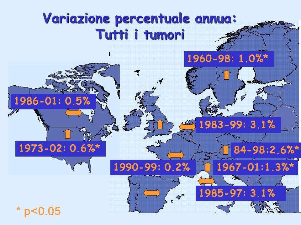 Variazione percentuale annua: Tutti i tumori 1973-02: 0.6%* * p<0.05 1990-99: 0.2% 1960-98: 1.0%* 1967-01:1.3%* 1985-97: 3.1% 1983-99: 3.1% 1986-01: 0