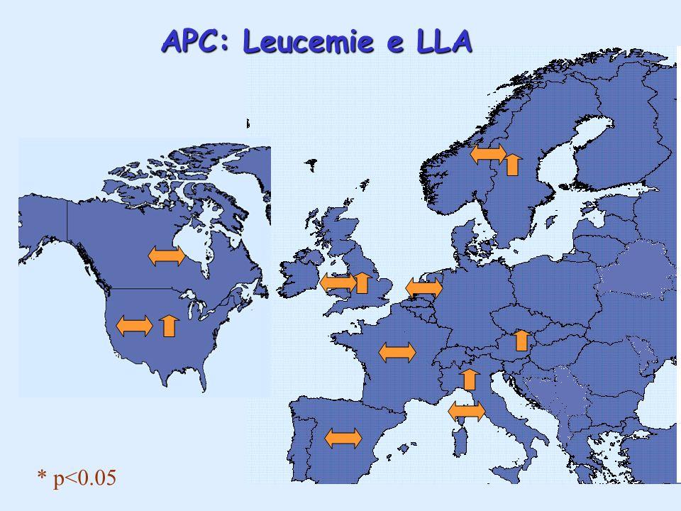 APC: Leucemie e LLA * p<0.05