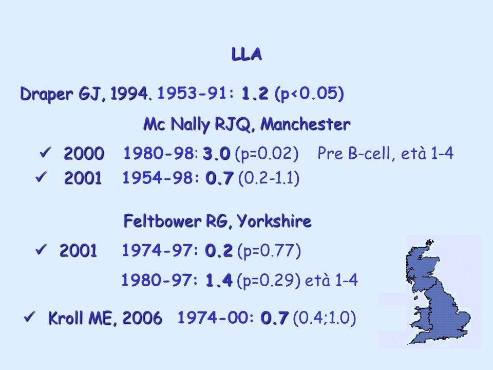 LLA Draper GJ, 1994.1.2 Draper GJ, 1994. 1953-91: 1.2 (p<0.05) Mc Nally RJQ, Manchester 2000 3.0 2000 1980-98: 3.0 (p=0.02) Pre B-cell, età 1-4 20010.