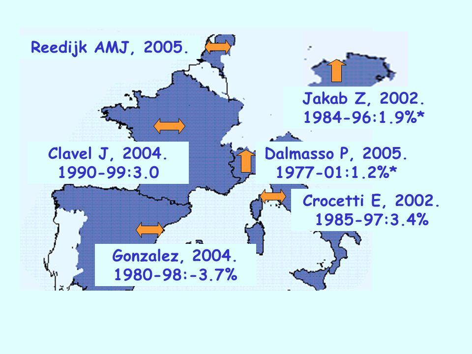 Dalmasso P, 2005. 1977-01:1.2%* Jakab Z, 2002. 1984-96:1.9%* Gonzalez, 2004. 1980-98:-3.7% Clavel J, 2004. 1990-99:3.0 Reedijk AMJ, 2005. Crocetti E,