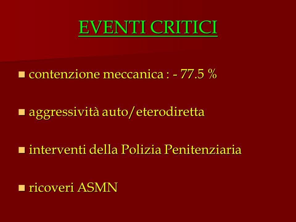EVENTI CRITICI contenzione meccanica : - 77.5 % contenzione meccanica : - 77.5 % aggressività auto/eterodiretta aggressività auto/eterodiretta interve