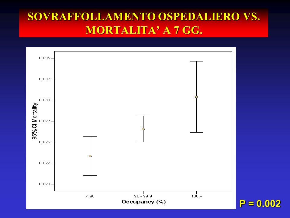 SOVRAFFOLLAMENTO OSPEDALIERO VS. MORTALITA A 7 GG. P = 0.002