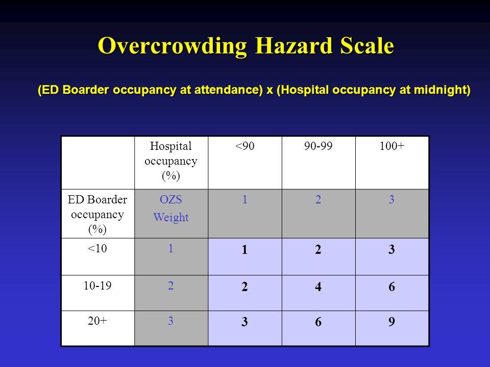 Hospital occupancy (%) <9090-99100+ ED Boarder occupancy (%) OZS Weight 123 <101 123 10-192 246 20+3 369 (ED Boarder occupancy at attendance) x (Hospi