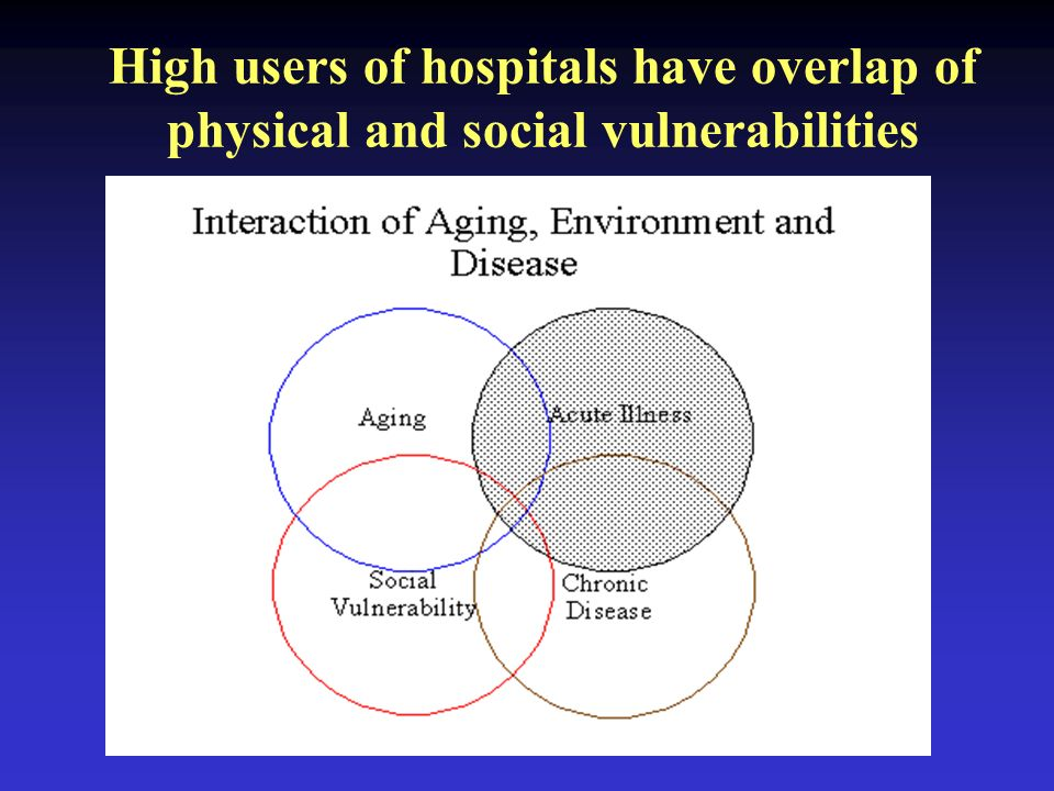 High users of hospitals have overlap of physical and social vulnerabilities