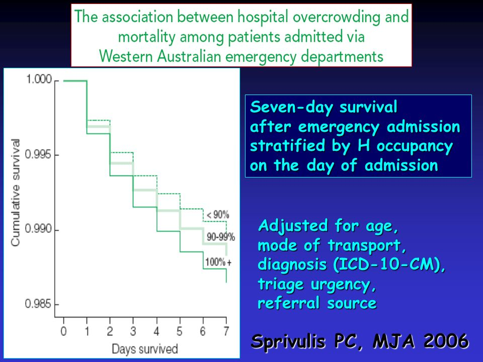 Sprivulis PC, MJA 2006 Seven-day survival after emergency admission stratified by H occupancy on the day of admission Adjusted for age, mode of transp