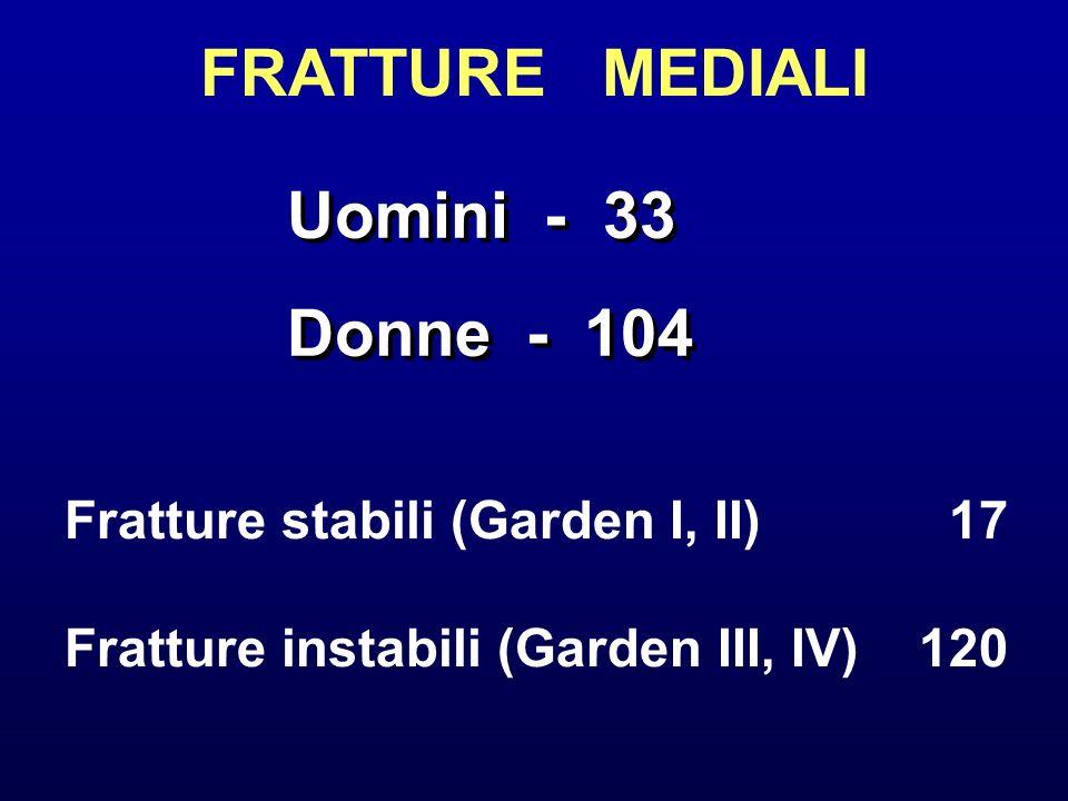 FRATTURE MEDIALI Uomini - 33 Donne - 104 Uomini - 33 Donne - 104 Fratture stabili (Garden I, II) 17 Fratture instabili (Garden III, IV)120