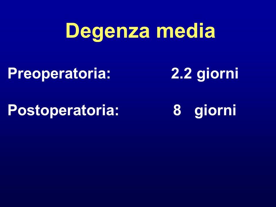 Degenza media Preoperatoria: 2.2 giorni Postoperatoria:8 giorni