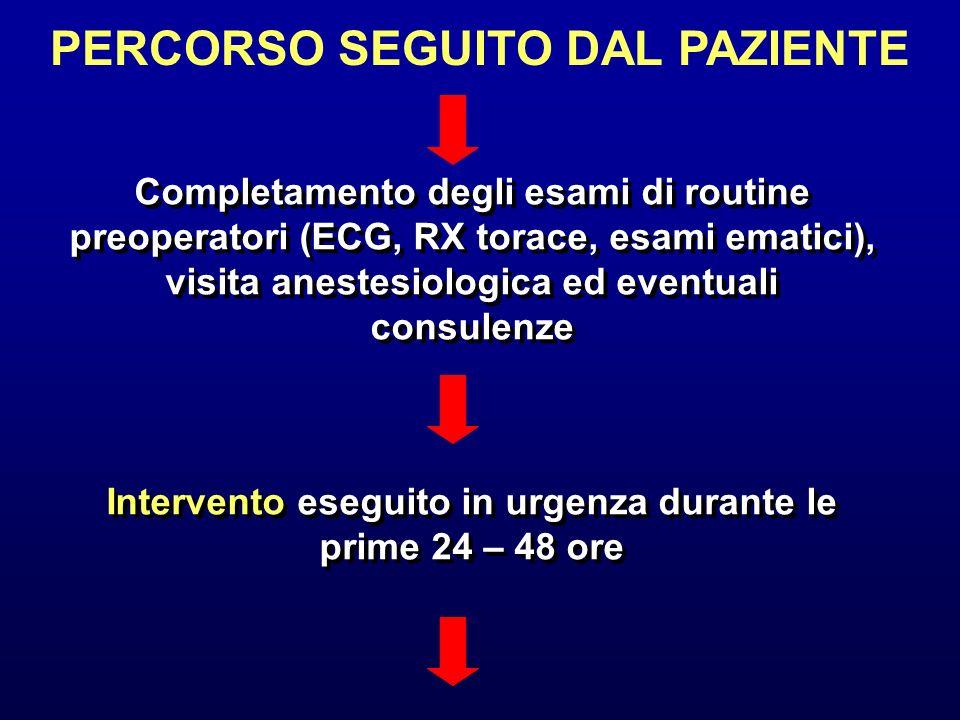 Completamento degli esami di routine preoperatori (ECG, RX torace, esami ematici), visita anestesiologica ed eventuali consulenze PERCORSO SEGUITO DAL
