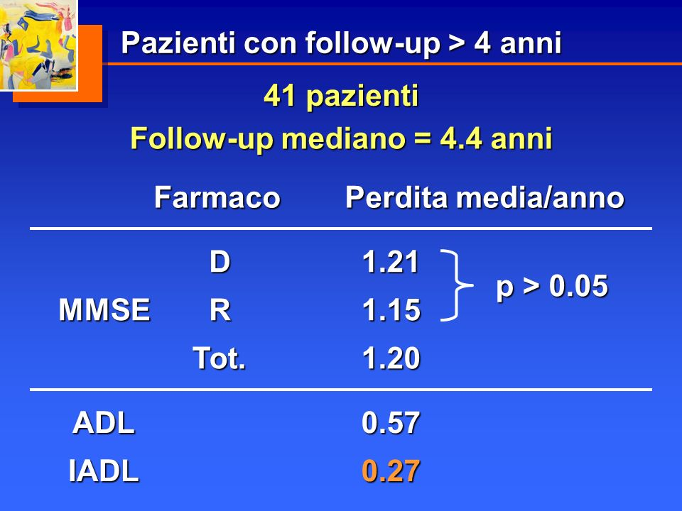 IADL ADL0.57 0.27Farmaco Perdita media/anno MMSE D R Tot.1.20 p > 0.05 1.21 1.15 41 pazienti Follow-up mediano = 4.4 anni Pazienti con follow-up > 4 a