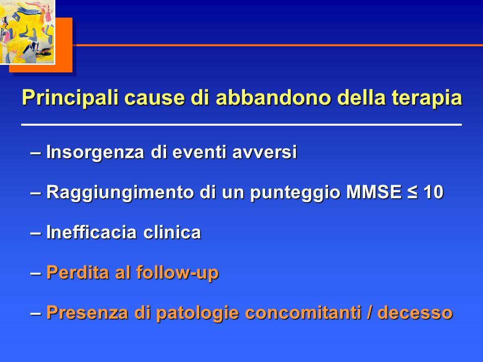 Principali cause di abbandono della terapia – Insorgenza di eventi avversi – Raggiungimento di un punteggio MMSE 10 – Perdita al follow-up – Presenza di patologie concomitanti / decesso – Inefficacia clinica