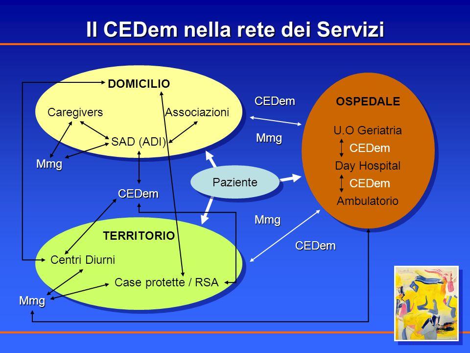 DOMICILIO SAD (ADI) CaregiversAssociazioni CEDem TERRITORIO Centri Diurni Case protette / RSA OSPEDALE U.O Geriatria Day Hospital Ambulatorio CEDem CE