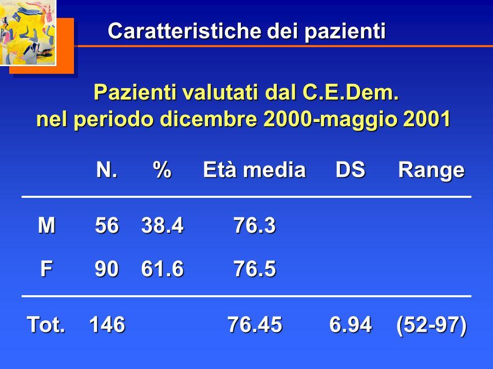 Caratteristiche dei pazienti N.% Età media DSRange9061.676.5F 5638.476.3M (52-97)6.94Tot.14676.45 Pazienti valutati dal C.E.Dem. nel periodo dicembre