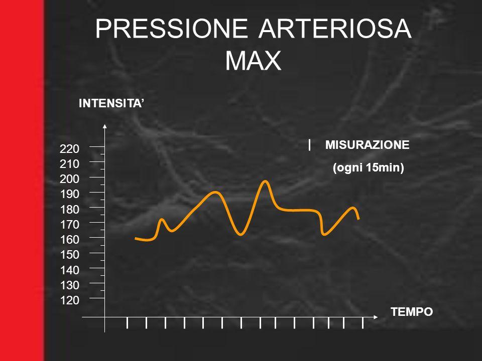PRESSIONE ARTERIOSA MAX TEMPO INTENSITA 120 130 140 150 180 MISURAZIONE 190 170 160 200 210 220 (ogni 15min)