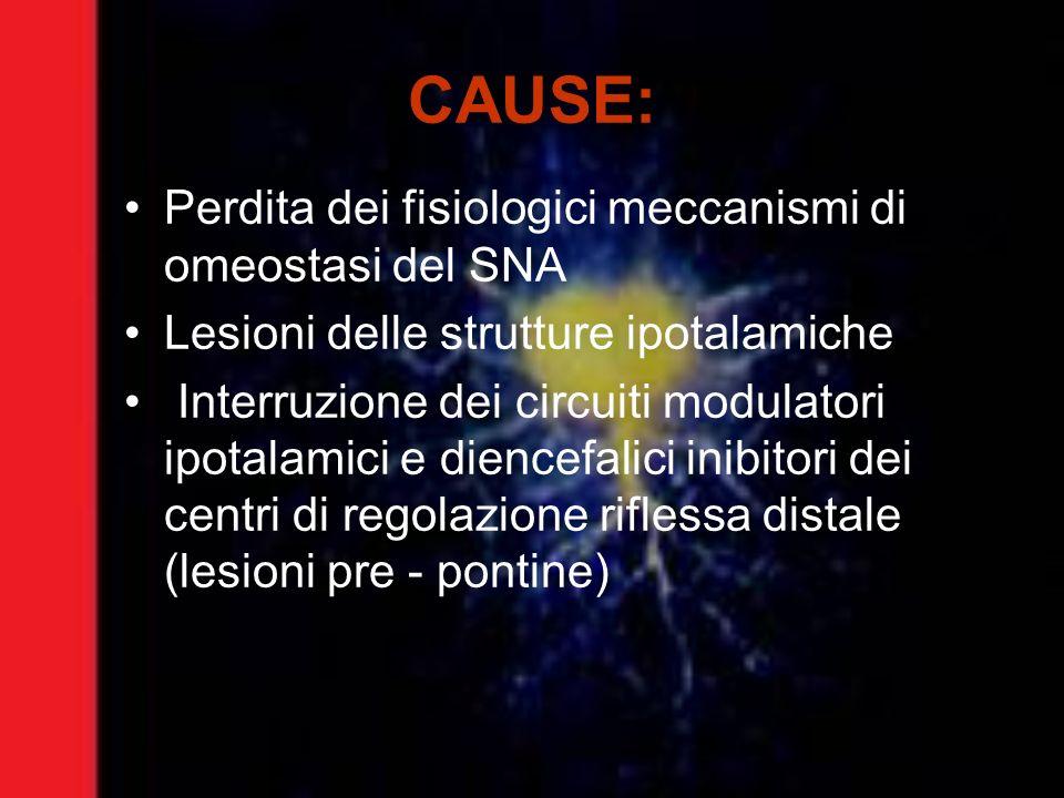 CAUSE: Perdita dei fisiologici meccanismi di omeostasi del SNA Lesioni delle strutture ipotalamiche Interruzione dei circuiti modulatori ipotalamici e
