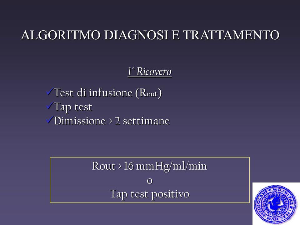 ALGORITMO DIAGNOSI E TRATTAMENTO 1° Ricovero Test di infusione (R out ) Test di infusione (R out ) Tap test Tap test Dimissione > 2 settimane Dimissio