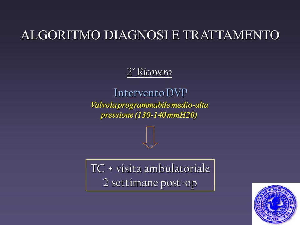 2° Ricovero Intervento DVP Intervento DVP Valvola programmabile medio-alta pressione (130-140 mmH20) TC + visita ambulatoriale 2 settimane post-op ALG