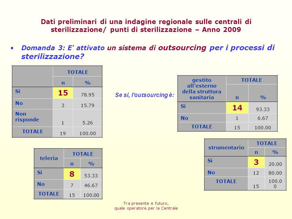 Tra presente e futuro, quale operatore per la Centrale Infermieri numero AziendeMedianaMinimoMassimo 1751.0042.00 con formazione scientifica numero AziendeMedianaMinimoMassimo 1251.0020.00 con limitazioni psico-fisiche numero AziendeMedianaMinimoMassimo 821.007.00 Domanda 4: Personale dedicato che si occupa del processo di sterilizzazione è composto da: Dati preliminari di una indagine regionale sulle centrali di sterilizzazione/ punti di sterilizzazione – Anno 2009